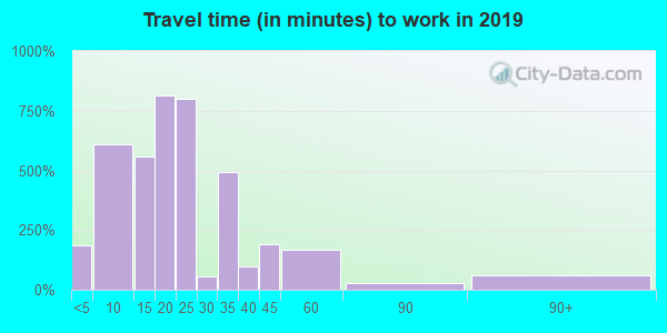 32204 zip code travel time to work (commute)