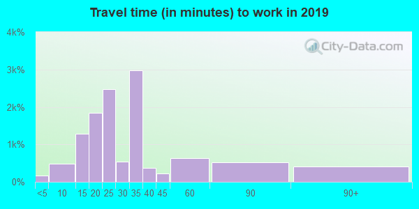32209 zip code travel time to work (commute)
