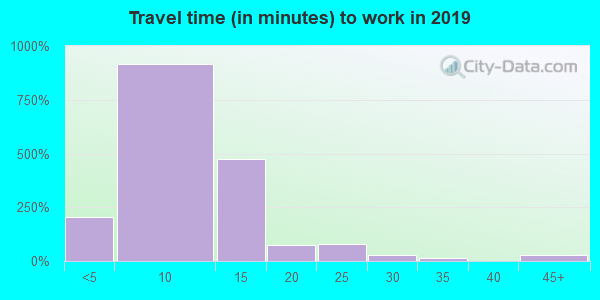 32212 zip code travel time to work (commute)