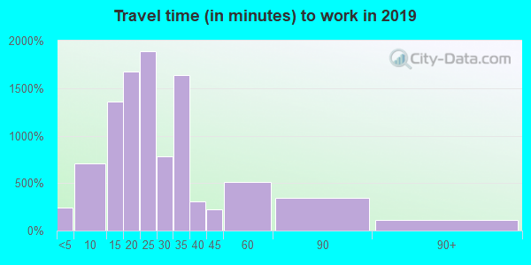 32217 zip code travel time to work (commute)