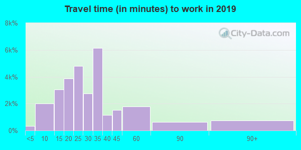 32218 zip code travel time to work (commute)
