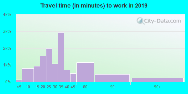 32223 zip code travel time to work (commute)