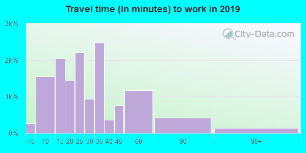 32233 zip code travel time to work (commute)