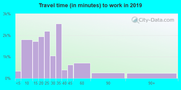 32250 zip code travel time to work (commute)