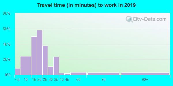 32304 zip code travel time to work (commute)