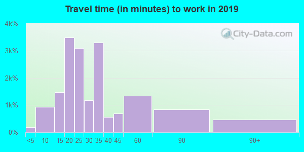 32404 zip code travel time to work (commute)