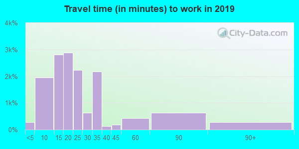 32405 zip code travel time to work (commute)