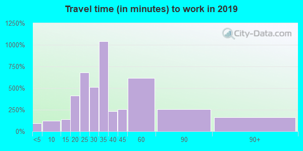 32409 zip code travel time to work (commute)