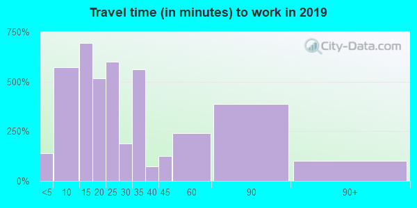 32425 zip code travel time to work (commute)