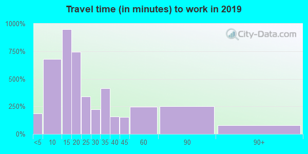 32446 zip code travel time to work (commute)