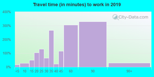 32462 zip code travel time to work (commute)