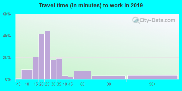 32526 zip code travel time to work (commute)