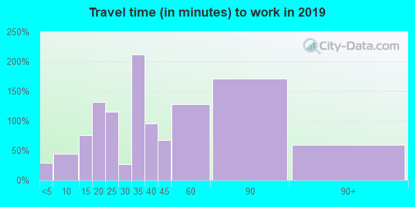 32567 zip code travel time to work (commute)