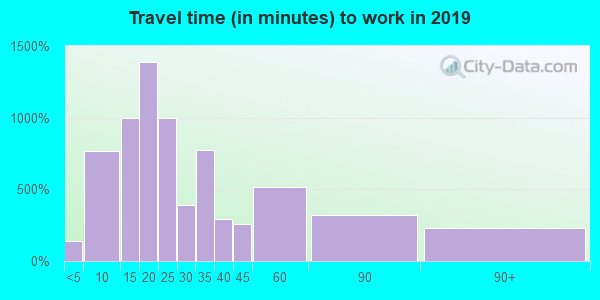 32569 zip code travel time to work (commute)