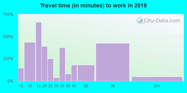 32626 zip code travel time to work (commute)