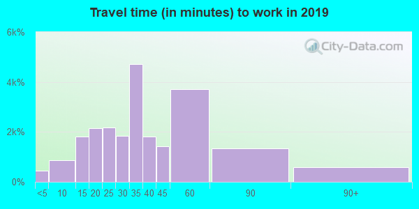 32712 zip code travel time to work (commute)