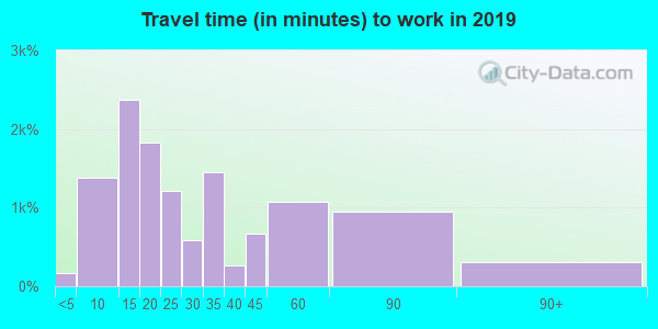 32720 zip code travel time to work (commute)