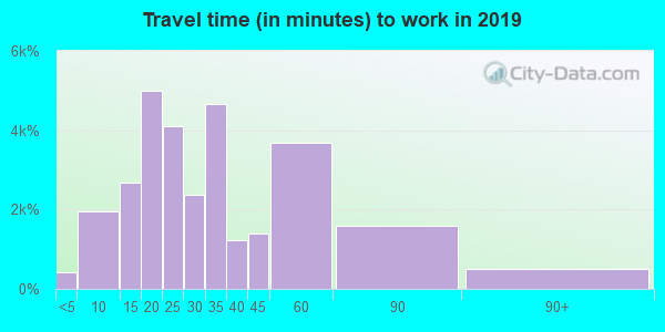 32765 zip code travel time to work (commute)
