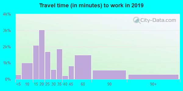 32773 zip code travel time to work (commute)