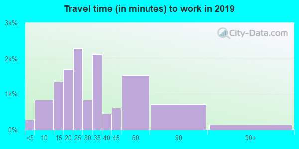 32779 zip code travel time to work (commute)
