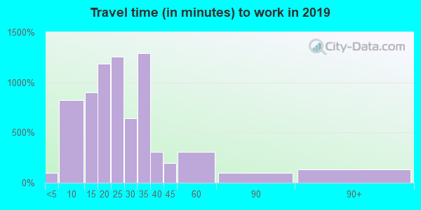 32801 zip code travel time to work (commute)