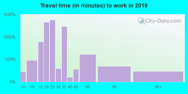 32805 zip code travel time to work (commute)