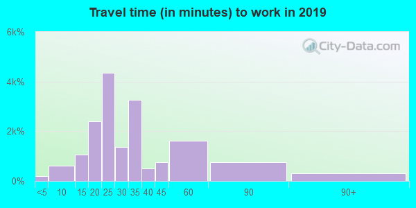 32807 zip code travel time to work (commute)