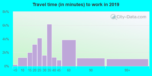 32808 zip code travel time to work (commute)