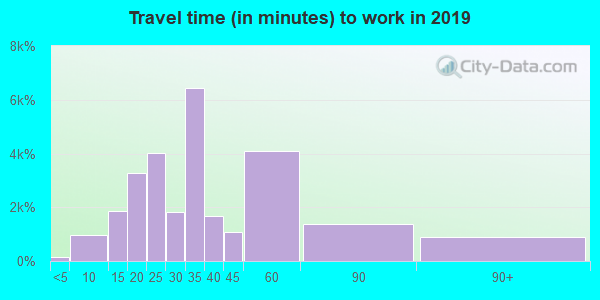 32818 zip code travel time to work (commute)