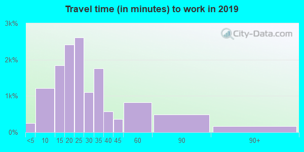 32819 zip code travel time to work (commute)