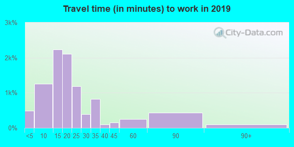 32901 zip code travel time to work (commute)