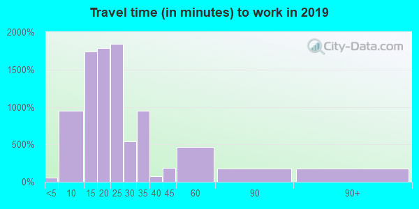 32905 zip code travel time to work (commute)