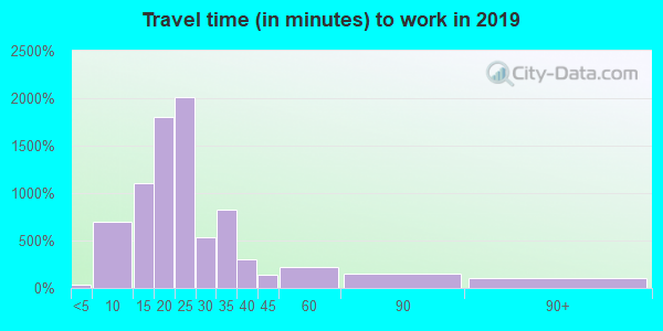 32934 zip code travel time to work (commute)