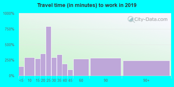 32951 zip code travel time to work (commute)