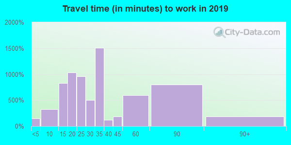 33004 zip code travel time to work (commute)