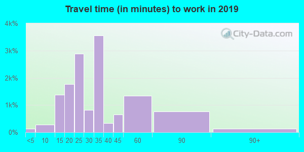 33013 zip code travel time to work (commute)