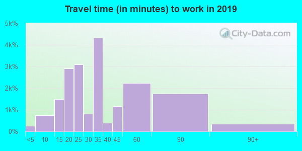 33014 zip code travel time to work (commute)