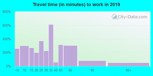 33042 zip code travel time to work (commute)