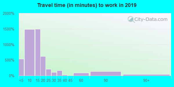 33050 zip code travel time to work (commute)
