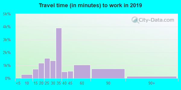 33054 zip code travel time to work (commute)