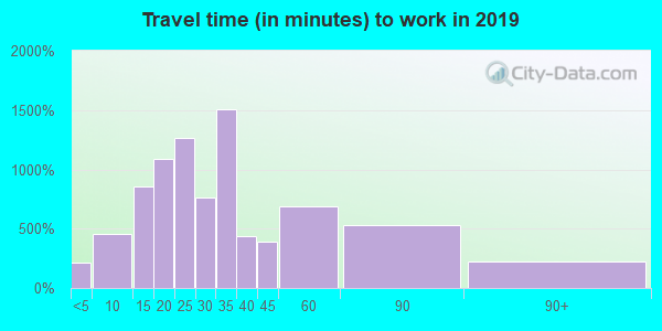 33062 zip code travel time to work (commute)