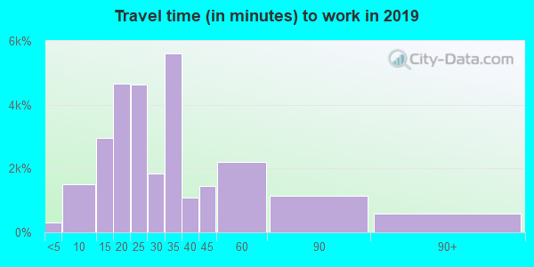 33063 zip code travel time to work (commute)