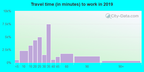 33064 zip code travel time to work (commute)