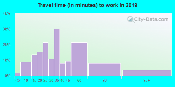 33076 zip code travel time to work (commute)