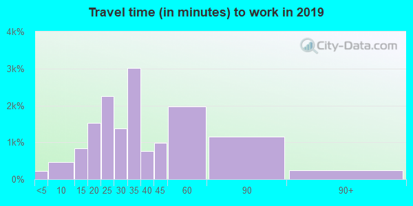 33138 zip code travel time to work (commute)