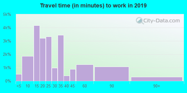 33139 zip code travel time to work (commute)