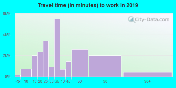 33141 zip code travel time to work (commute)