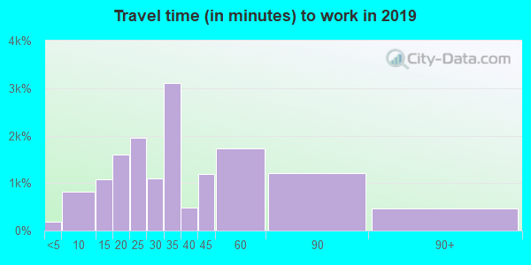 33143 zip code travel time to work (commute)