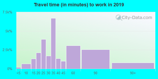 33161 zip code travel time to work (commute)