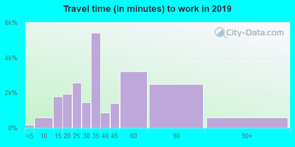 33162 zip code travel time to work (commute)